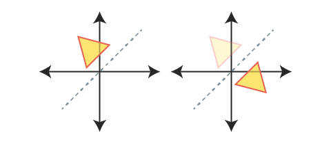 two graphs, the first one showing a yellow triangle and the line y=x, the second graph shows the original triangle along with its reflection over the line y=x